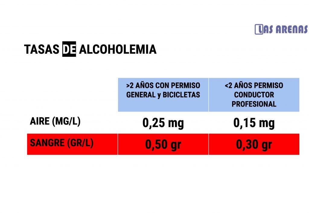 tasas-de alcohol-permisoB-autoescuela-lasarenas